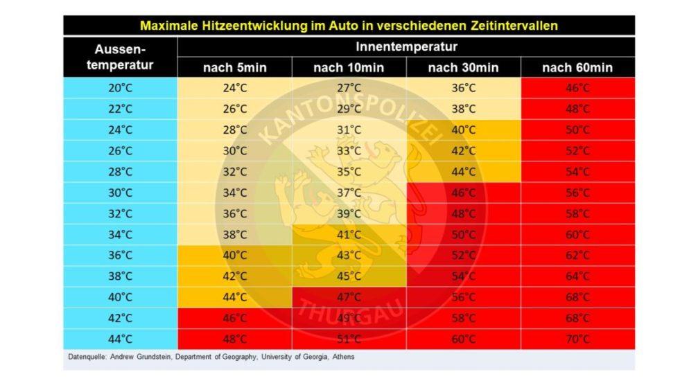 Thurgau TG: Warnung vor Überhitzung im Auto